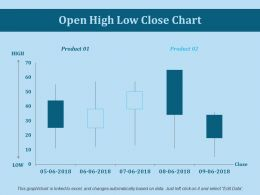 Open High Low Close Chart Ppt Slides Example