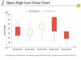 Open High Low Close Chart Presentation Images