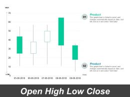 Open High Low Close Ppt Powerpoint Presentation Gallery Background