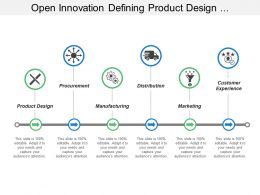 Open Innovation Defining Product Design Procurement Manufacturing