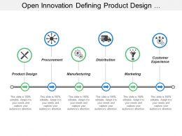 Open Innovation Defining Product Design Procurement Manufacturing