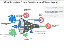 Open Innovation Funnel Contains Internal Technology Market Venture Handling
