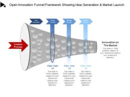 Open Innovation Funnel Framework Showing Idea Generation And Market Launch