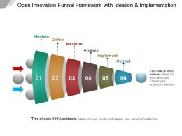 Open Innovation Funnel Framework With Ideation And Implementation