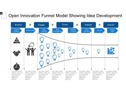 Open Innovation Funnel Model Showing Idea Development