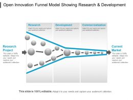 Open Innovation Funnel Model Showing Research And Development