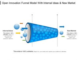 Open Innovation Funnel Model With Internal Ideas And New Market