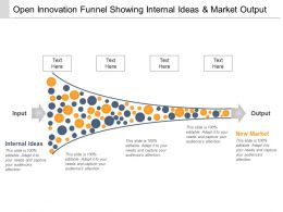 Open Innovation Funnel Showing Internal Ideas And Market Output