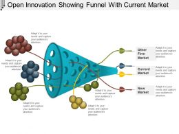 Open Innovation Showing Funnel With Current Market
