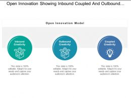Open Innovation Showing Inbound Coupled And Outbound Creativity