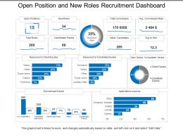 Open Position And New Roles Recruitment Dashboard