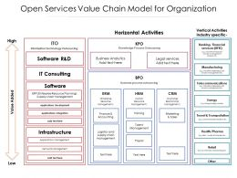 Open Services Value Chain Model For Organization