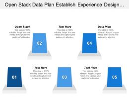 Open Stack Data Plan Establish Experience Design Principles