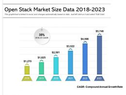 Open Stack Market Size Data 2018 2023