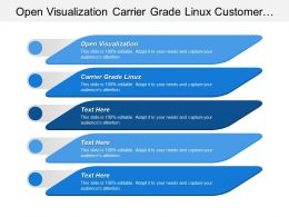 Open Visualization Carrier Grade Linux Customer Implementation Protection