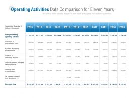 Operating Activities Data Comparison For Eleven Years