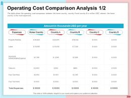 Operating Cost Comparison Analysis Administrative Expense Ppt Show