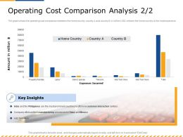 Operating Cost Comparison Analysis India Ppt Powerpoint Presentation Summary