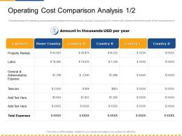 Operating Cost Comparison Analysis Labor Ppt Powerpoint Presentation Infographic Template Images