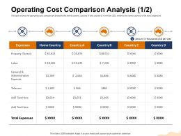 Operating Cost Comparison Analysis Telecom Ppt Powerpoint Presentation Visual Aids Example 2015