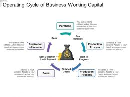 Operating Cycle Of Business Working Capital