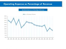 Operating Expense As Percentage Of Revenue M819 Ppt Powerpoint Presentation File Visuals
