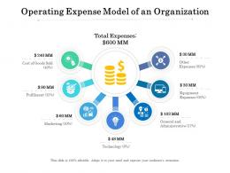 Operating Expense Model Of An Organization