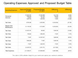 Operating Expenses Approved And Proposed Budget Table