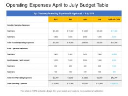 Operating Expenses April To July Budget Table