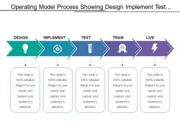 Operating Model Process Showing Design Implement Test And Train