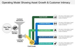 Operating Model Showing Asset Growth And Customer Intimacy