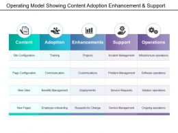 Operating Model Showing Content Adoption Enhancement And Support