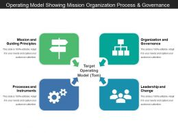 Operating Model Showing Mission Organization Process And Governance