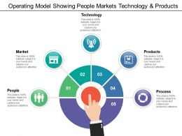 Operating Model Showing People Markets Technology And Products