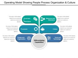Operating Model Showing People Process Organization And Culture
