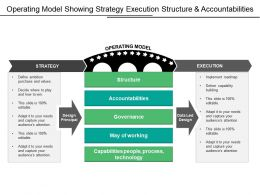 Operating Model Showing Strategy Execution Structure And Accountabilities