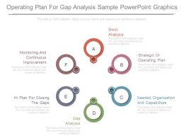 Operating Plan For Gap Analysis Sample Powerpoint Graphics