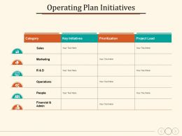 Operating Plan Initiatives Category Prioritization Operations People
