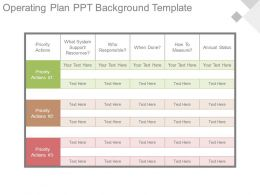 Operating Plan Ppt Background Template