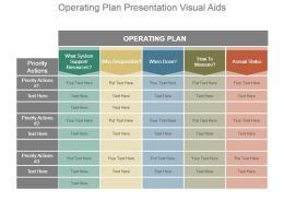 Operating Plan Presentation Visual Aids