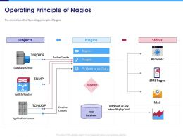 Operating Principle Of Nagios Sms Pager Powerpoint Presentation Example