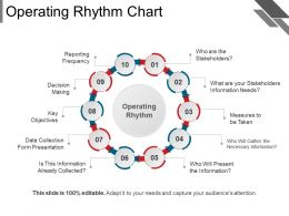 Operating Rhythm Chart