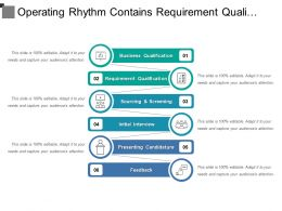 Operating Rhythm Contains Requirement Qualification Sourcing And Screening
