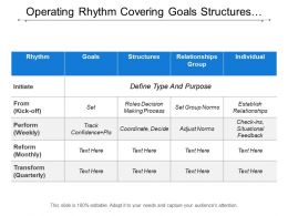 Operating Rhythm Covering Goals Structures Relationship And Individual