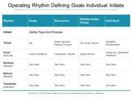 Operating Rhythm Defining Goals Individual Initiate