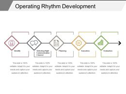 Operating Rhythm Development
