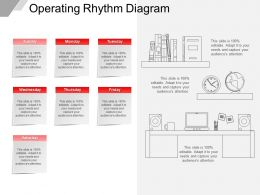 Operating Rhythm Diagram