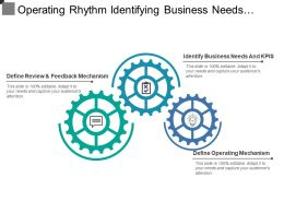 Operating Rhythm Identifying Business Needs Review And Operating Mechanism