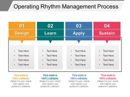 Operating Rhythm Management Process