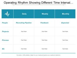 Operating Rhythm Showing Different Time Interval Process